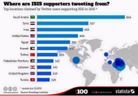 A Quick Look at the Real ISIS Supporters.